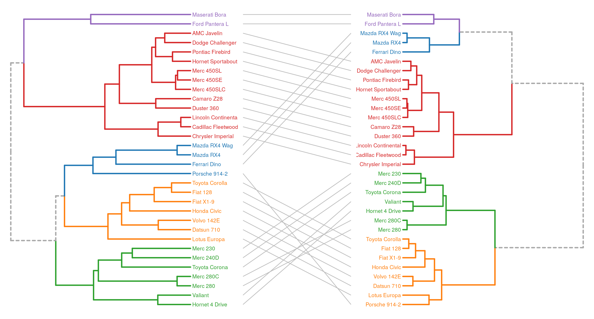Dendrograms in R, a lightweight approach · Home